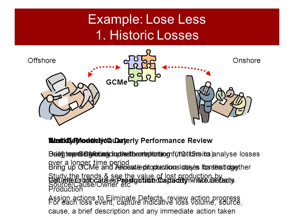 Example: Lose Less 1. Historic Losses