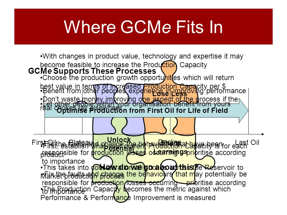Where GCMe Fits In GCMe Supports These Processes