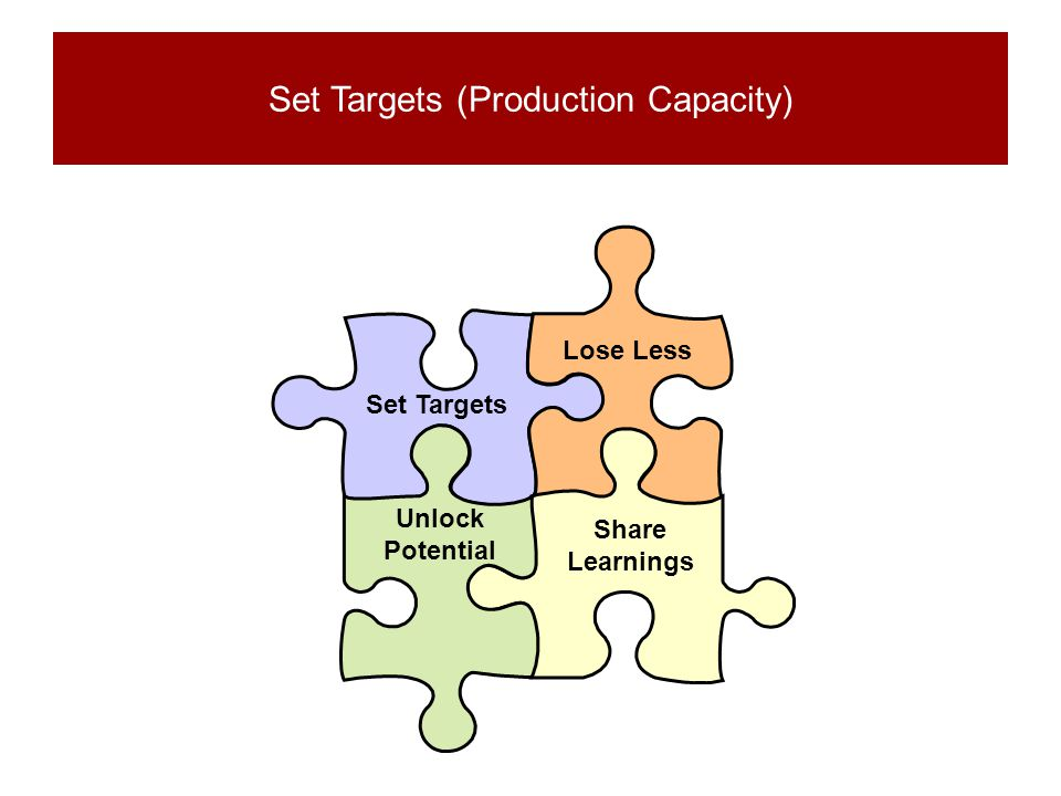 Set Targets (Production Capacity)