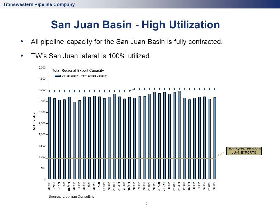 Impact of Rockies Imports + San Juan Production Growth on Export Capacity