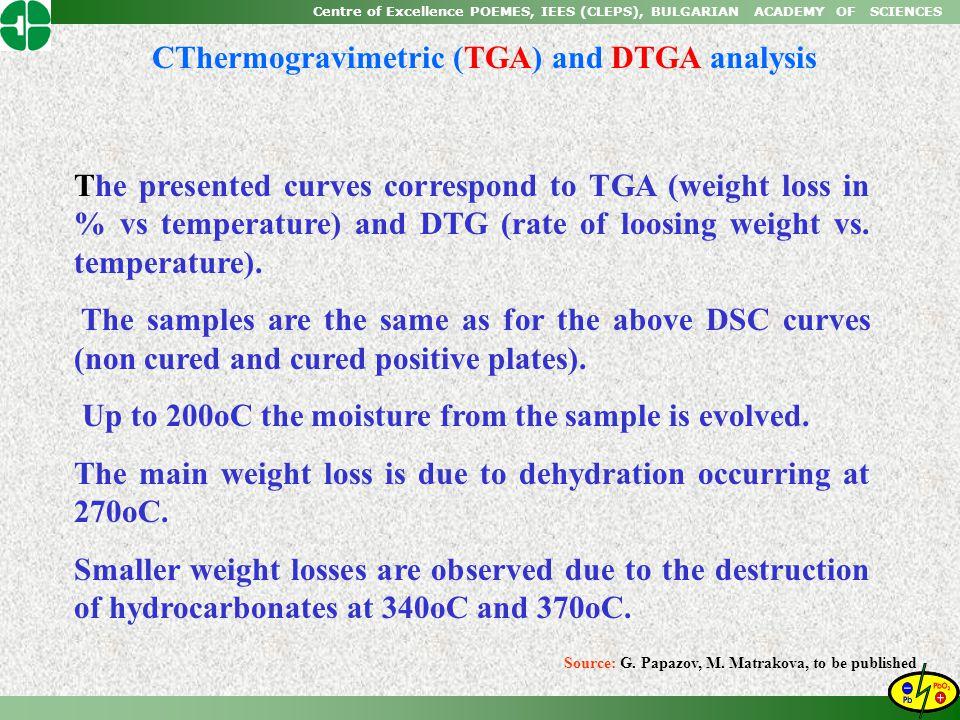 CThermogravimetric (TGA) and DTGA analysis