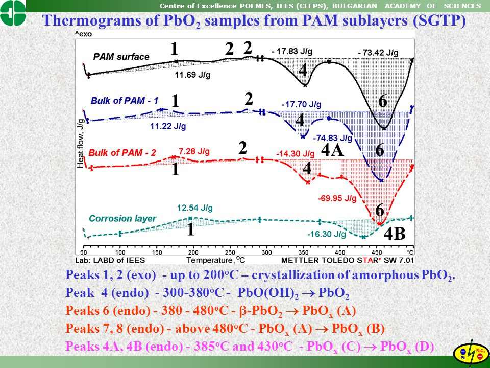 1 2 4 6 4A 4B Thermograms of PbO2 samples from PAM sublayers (SGTP)
