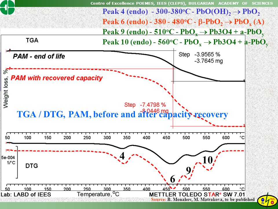 4 10 9 6 TGA / DTG, PAM, before and after capacity recovery