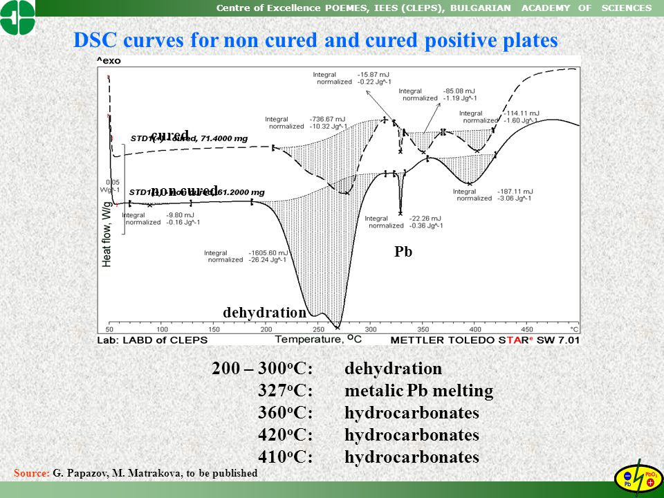 DSC curves for non cured and cured positive plates