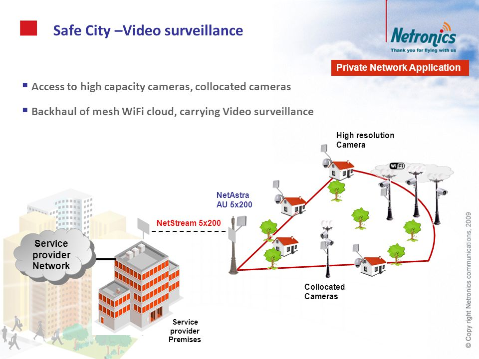 Safe City –Video surveillance