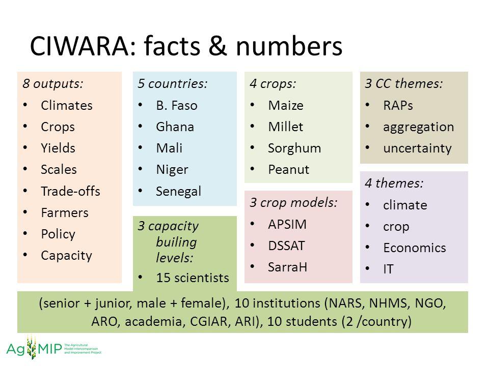 CIWARA: facts & numbers