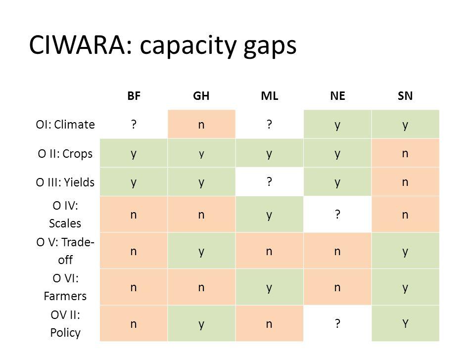 CIWARA: capacity gaps BF GH ML NE SN OI: Climate n y O II: Crops