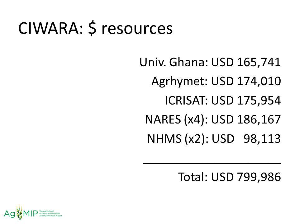 CIWARA: $ resources
