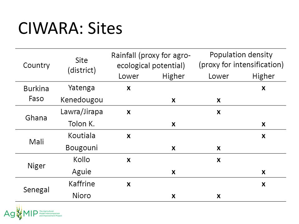 CIWARA: Sites Country Site (district)
