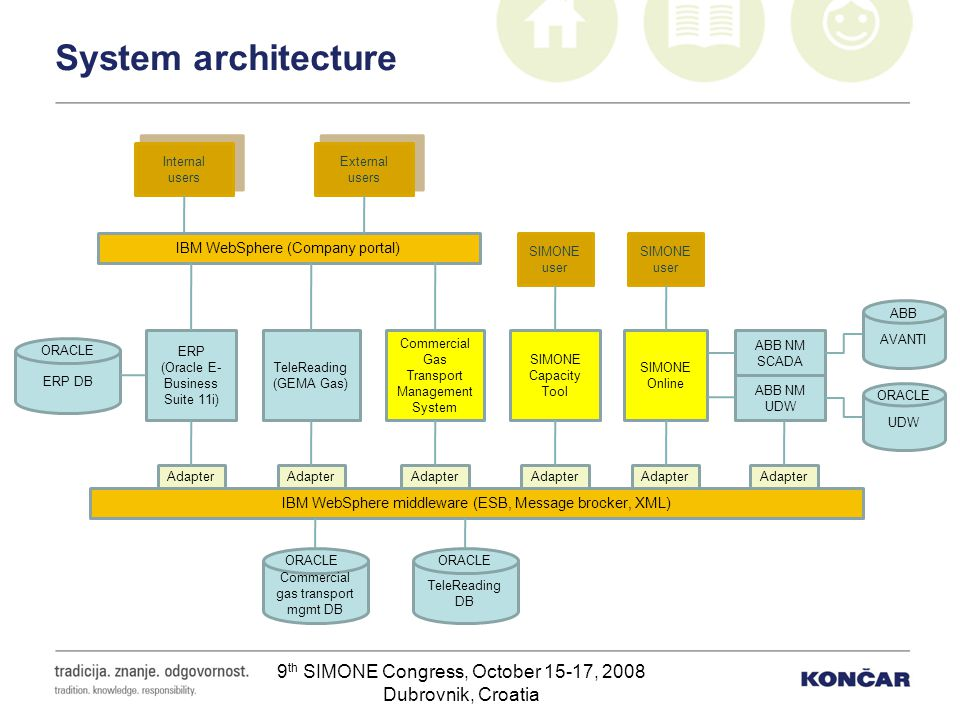 System architecture Internal users. External. users. IBM WebSphere (Company portal) SIMONE user.