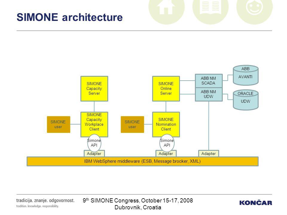 SIMONE architecture ABB. AVANTI. ABB NM. SCADA. SIMONE Capacity Server. SIMONE Online Server. ABB NM.