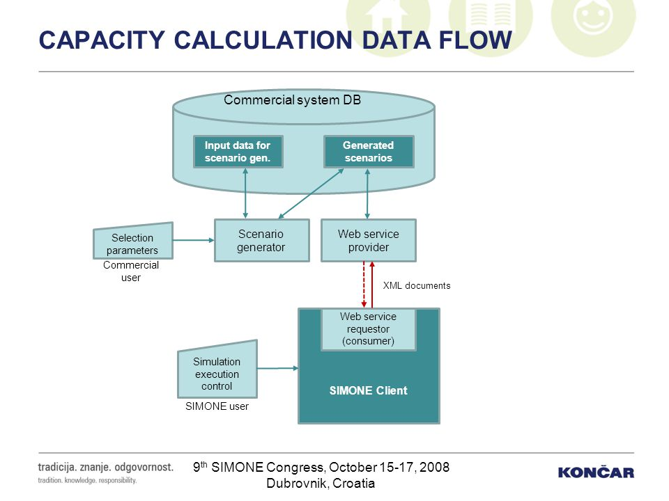CAPACITY CALCULATION DATA FLOW
