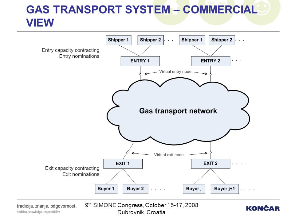 Gas transport system – commercial view