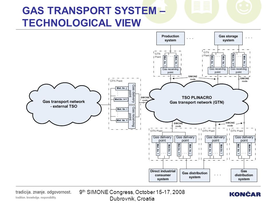 GAS TRANSPORT SYSTEM – TECHNOLOGICAL VIEW