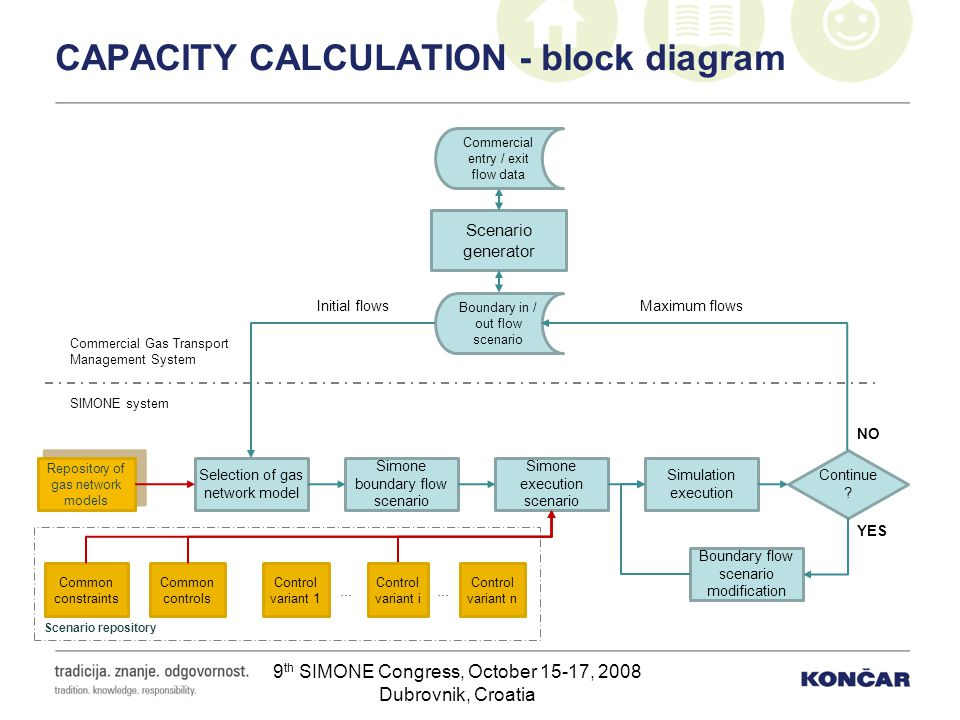 CAPACITY CALCULATION - block diagram
