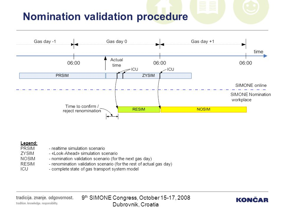 Nomination validation procedure