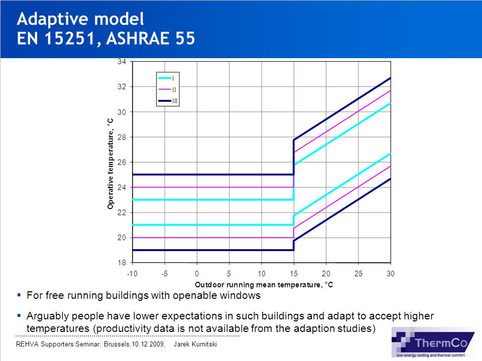 Adaptive model EN 15251, ASHRAE 55