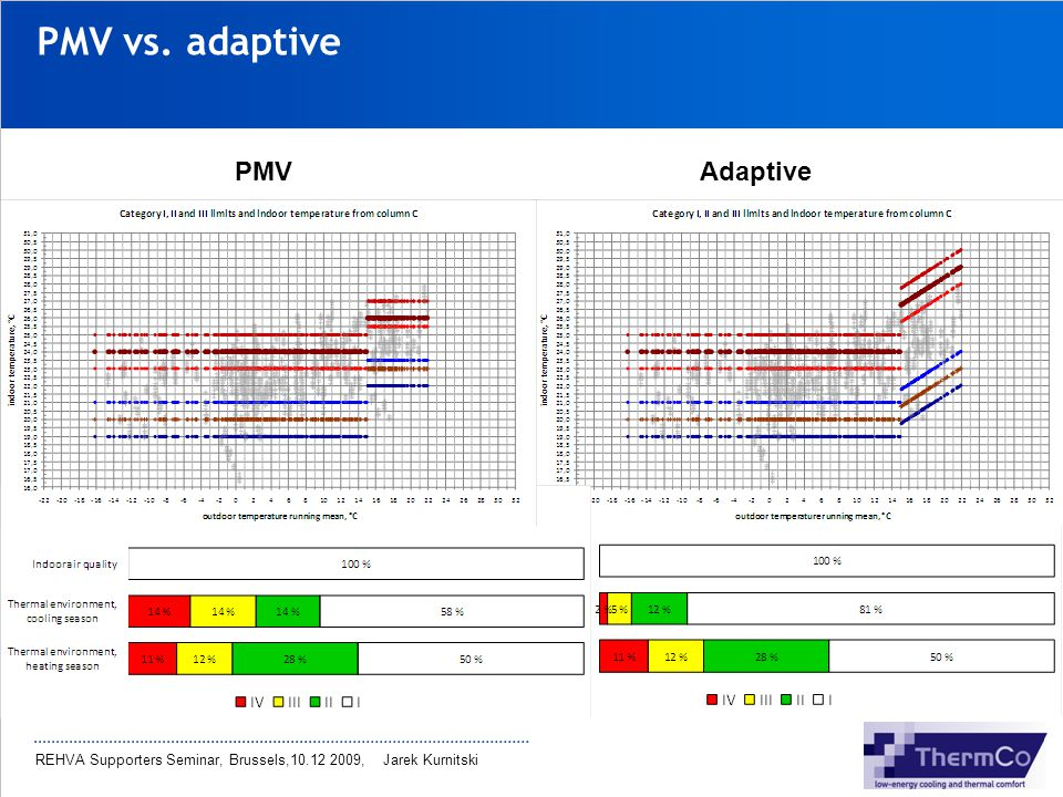 PMV vs. adaptive PMV Adaptive