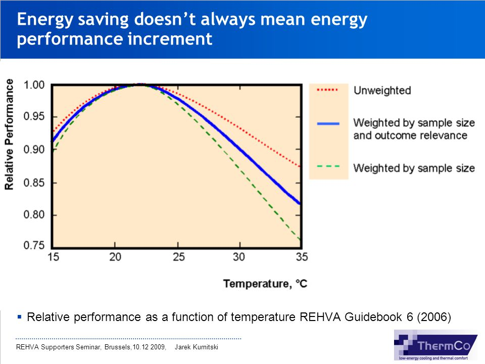 Energy saving doesn't always mean energy performance increment