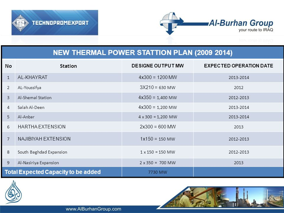NEW THERMAL POWER STATTION PLAN (2009 2014) EXPECTED OPERATION DATE