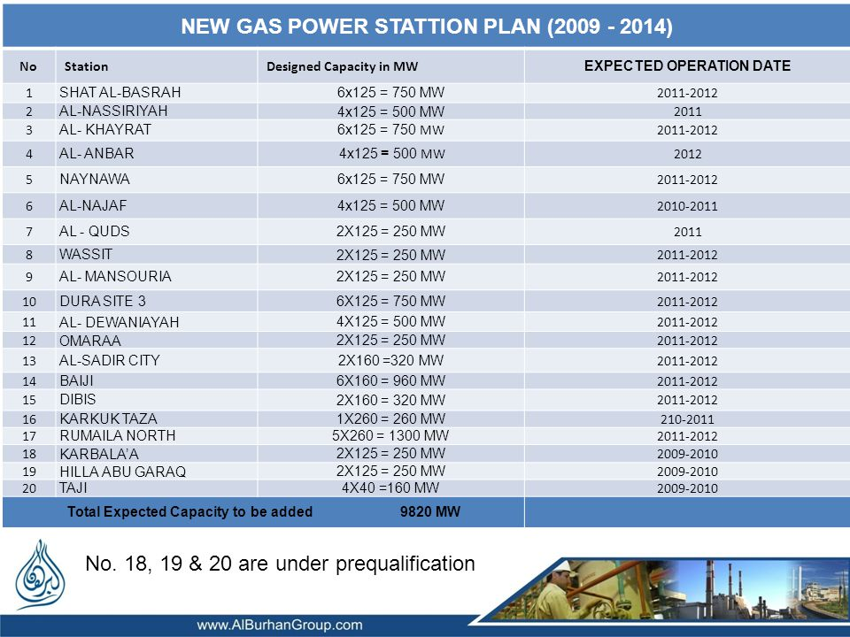 NEW GAS POWER STATTION PLAN (2009 - 2014)