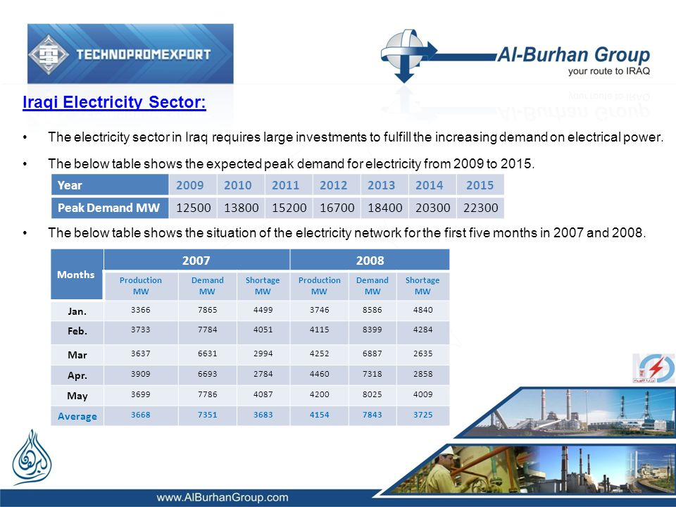 Iraqi Electricity Sector: