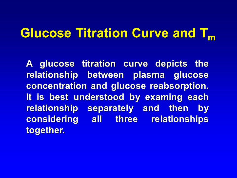 Glucose Titration Curve and Tm