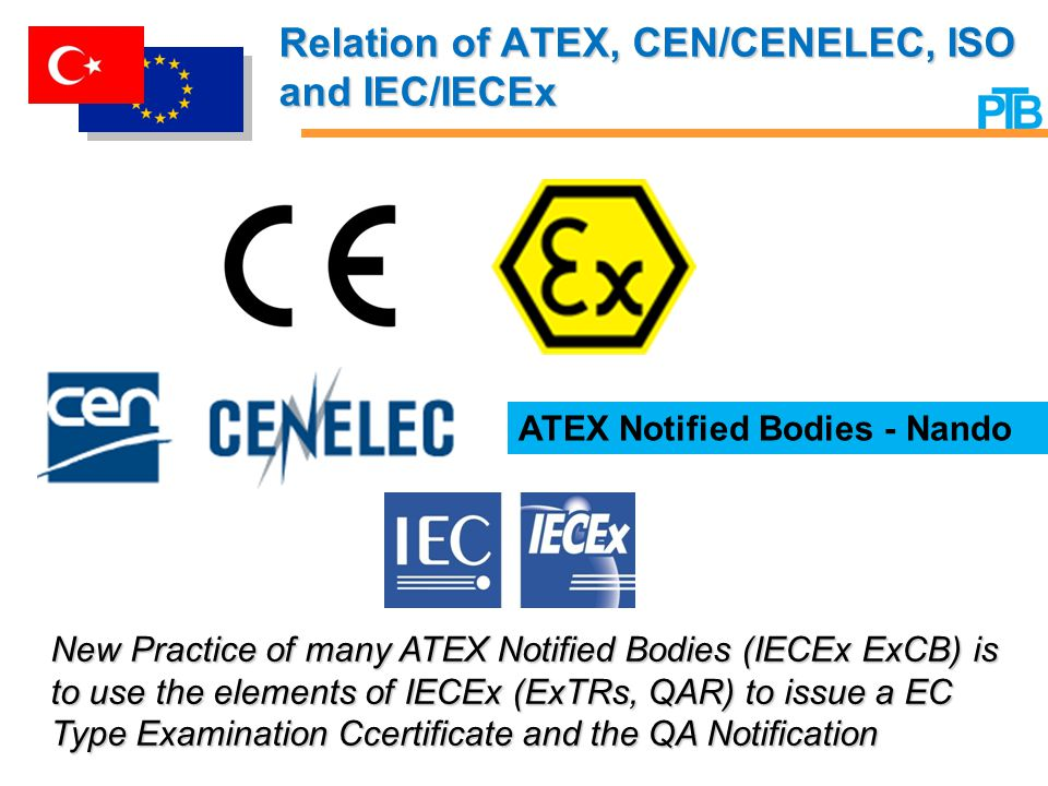Relation of ATEX, CEN/CENELEC, ISO and IEC/IECEx