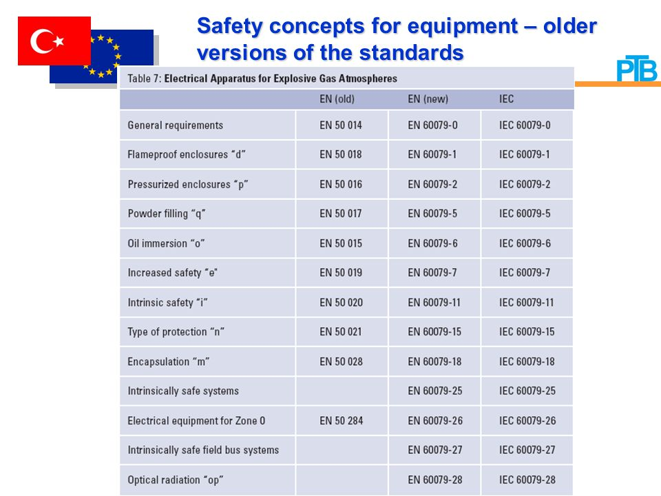 Safety concepts for equipment – older versions of the standards