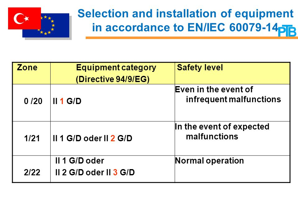 Selection and installation of equipment in accordance to EN/IEC 60079-14