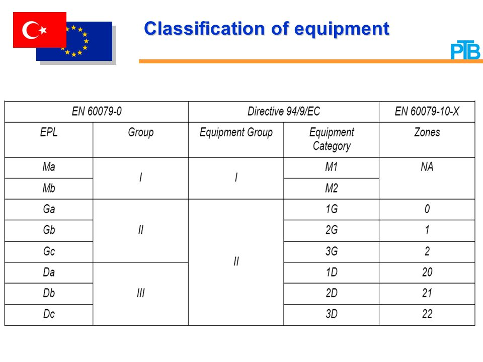 Classification of equipment