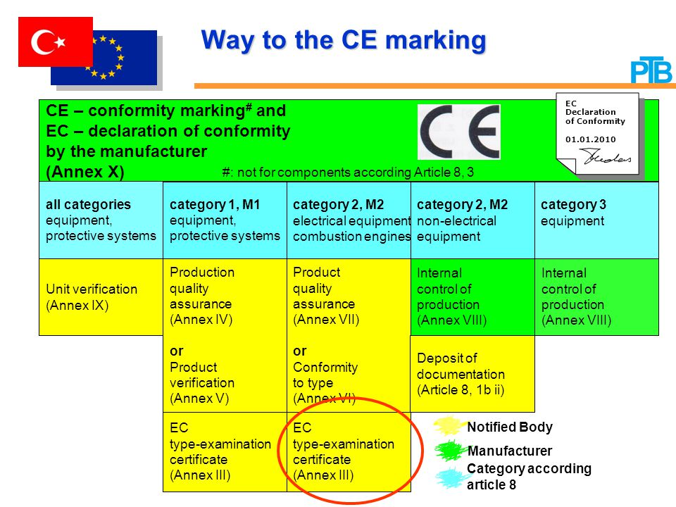 Way to the CE marking CE – conformity marking# and