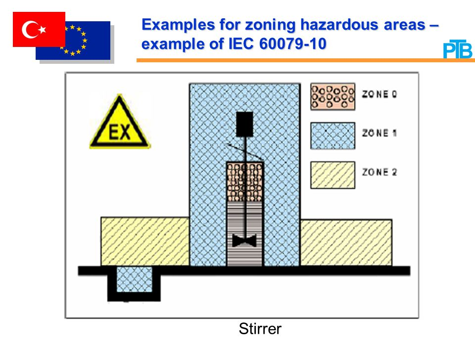 Examples for zoning hazardous areas – example of IEC