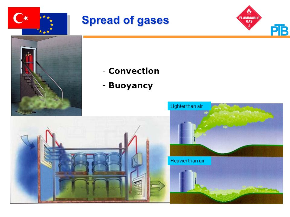 Spread of gases Convection Buoyancy Lighter than air Heavier than air
