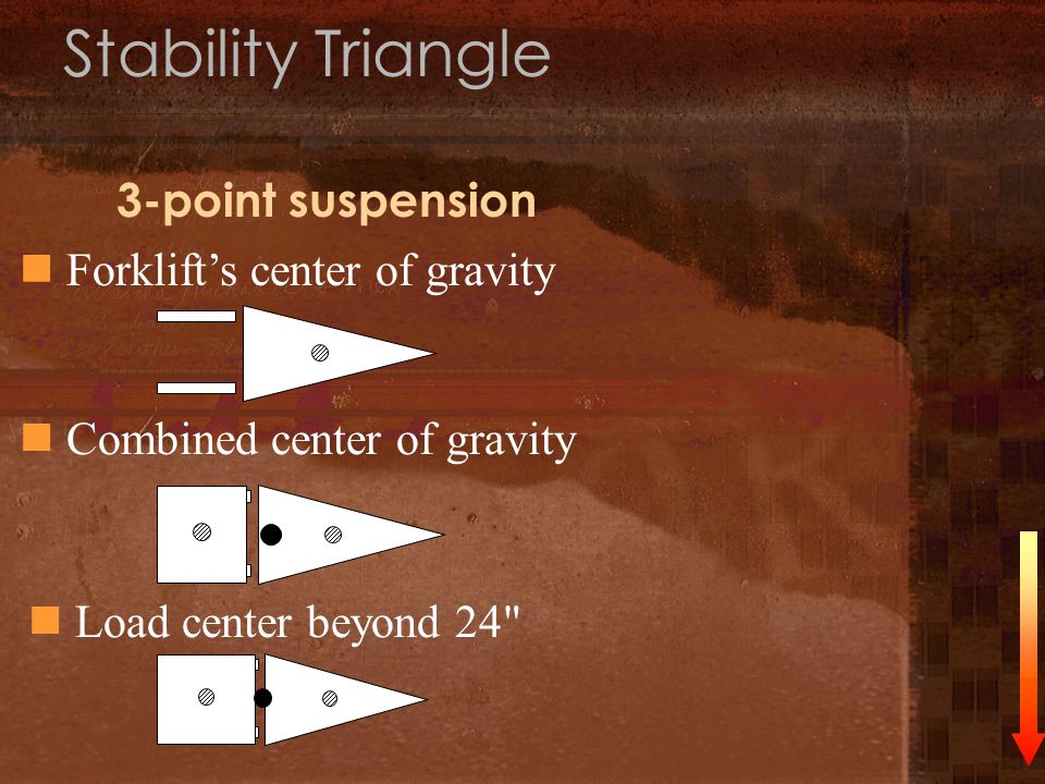 Stability Triangle 3-point suspension Forklift's center of gravity