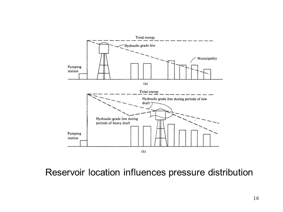 Reservoir location influences pressure distribution