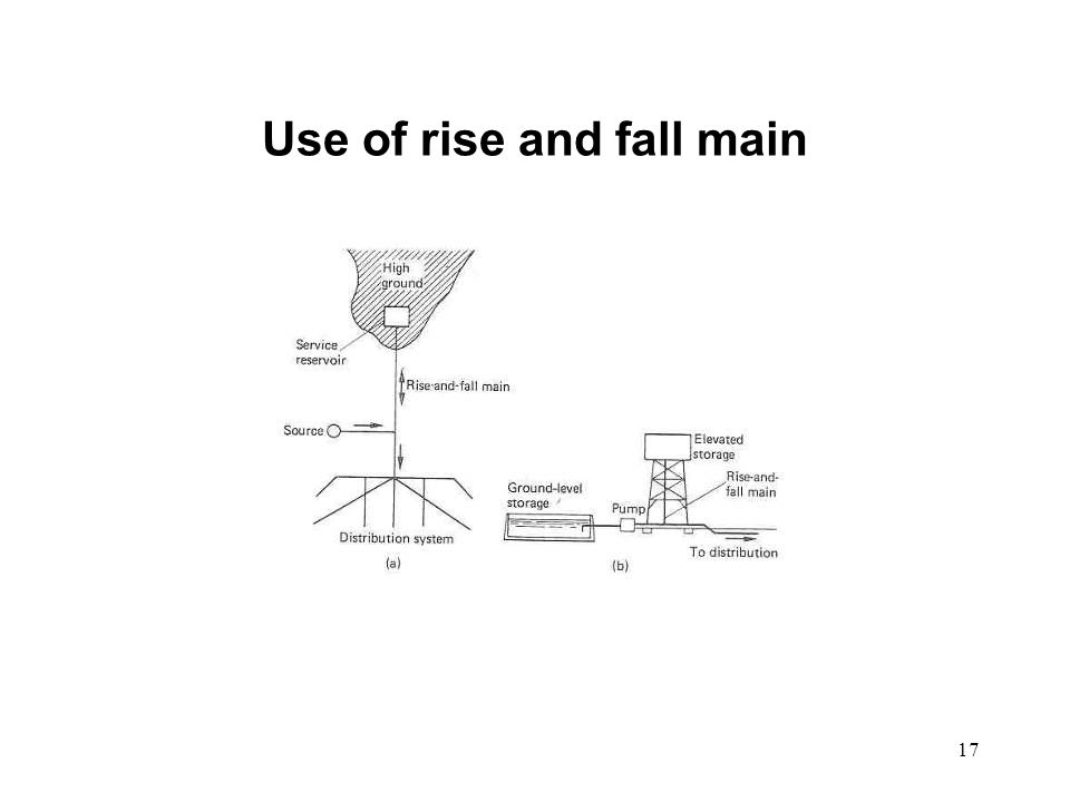 Use of rise and fall main