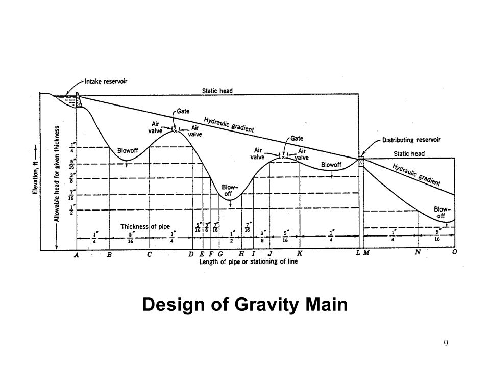 Design of Gravity Main