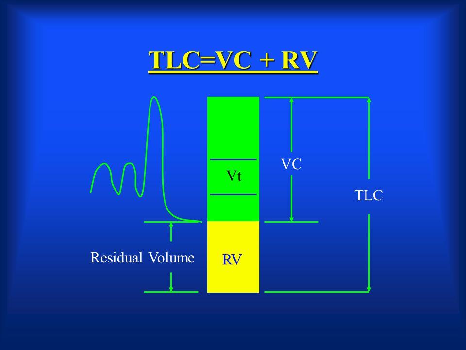 TLC=VC + RV VC Vt TLC Residual Volume RV