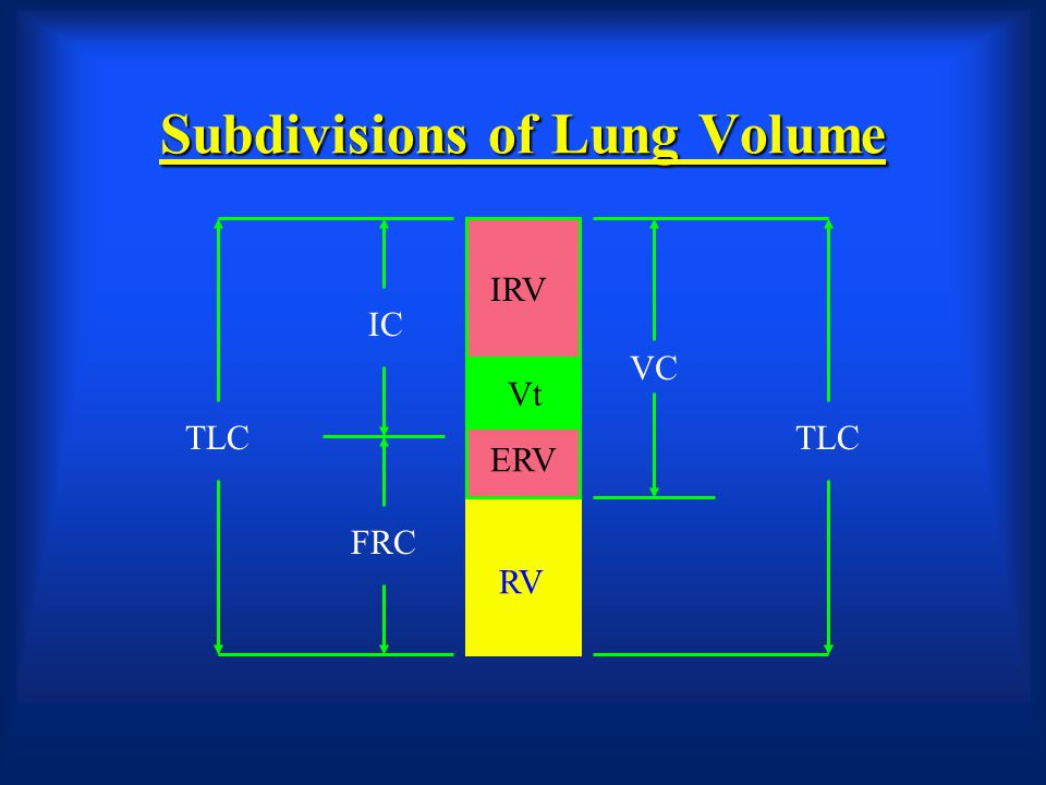 Subdivisions of Lung Volume