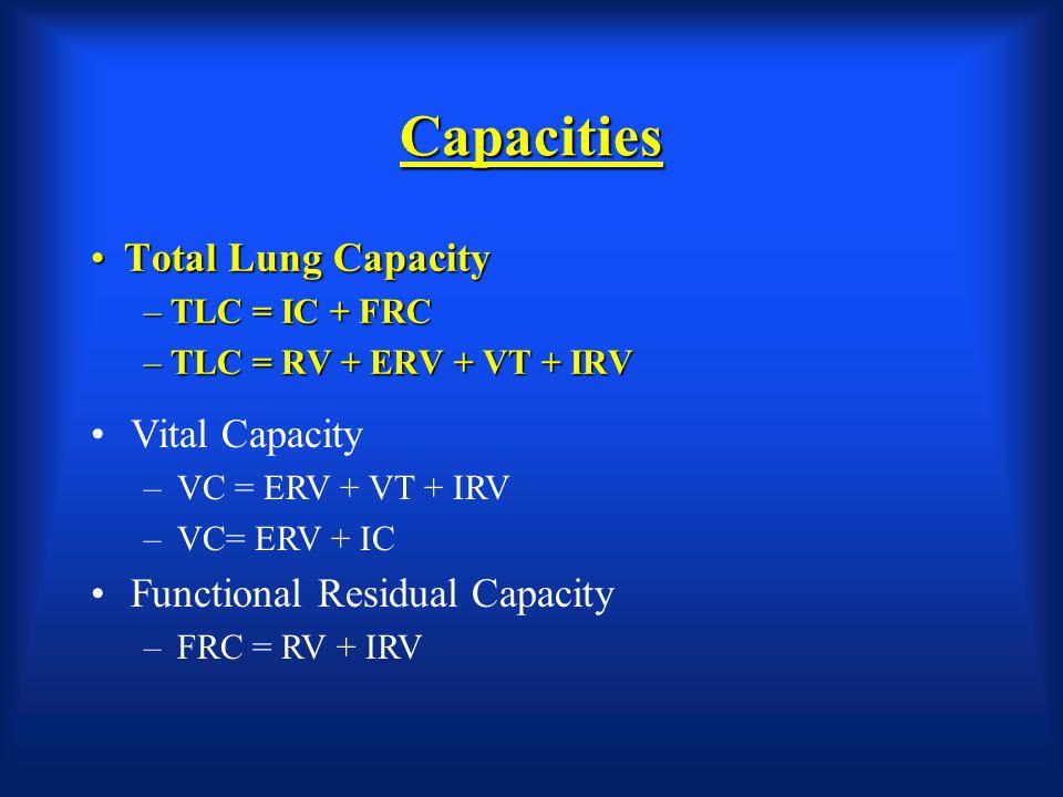 Capacities Total Lung Capacity Vital Capacity