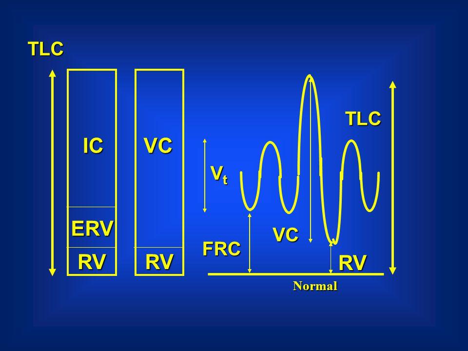 TLC RV ERV IC TLC VC Vt VC FRC RV RV Normal