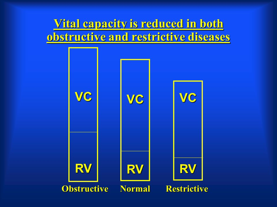 Vital capacity is reduced in both obstructive and restrictive diseases