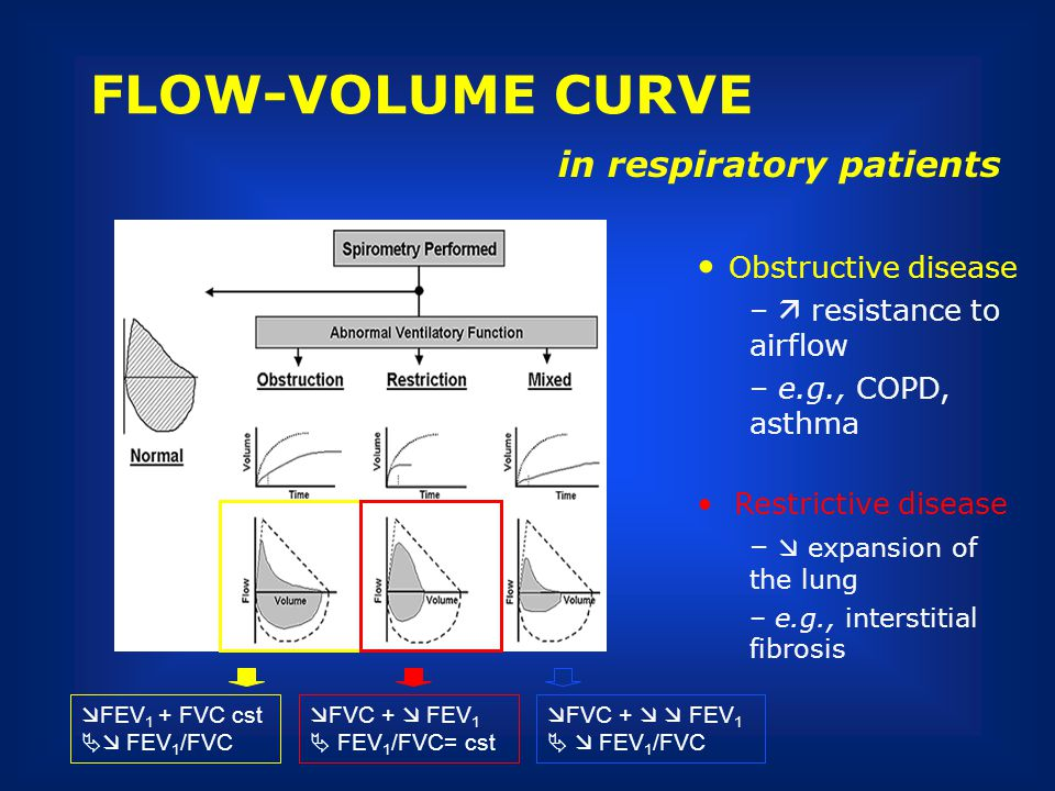 FLOW-VOLUME CURVE in respiratory patients Obstructive disease