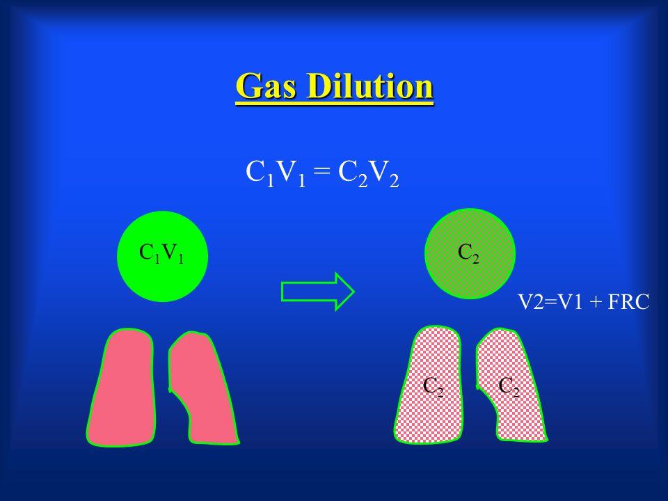 Gas Dilution C1V1 = C2V2 C1V1 C2 V2=V1 + FRC