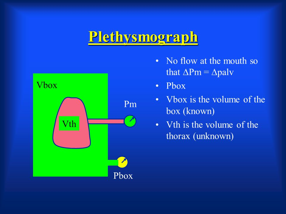 Plethysmograph No flow at the mouth so that DPm = Dpalv Pbox