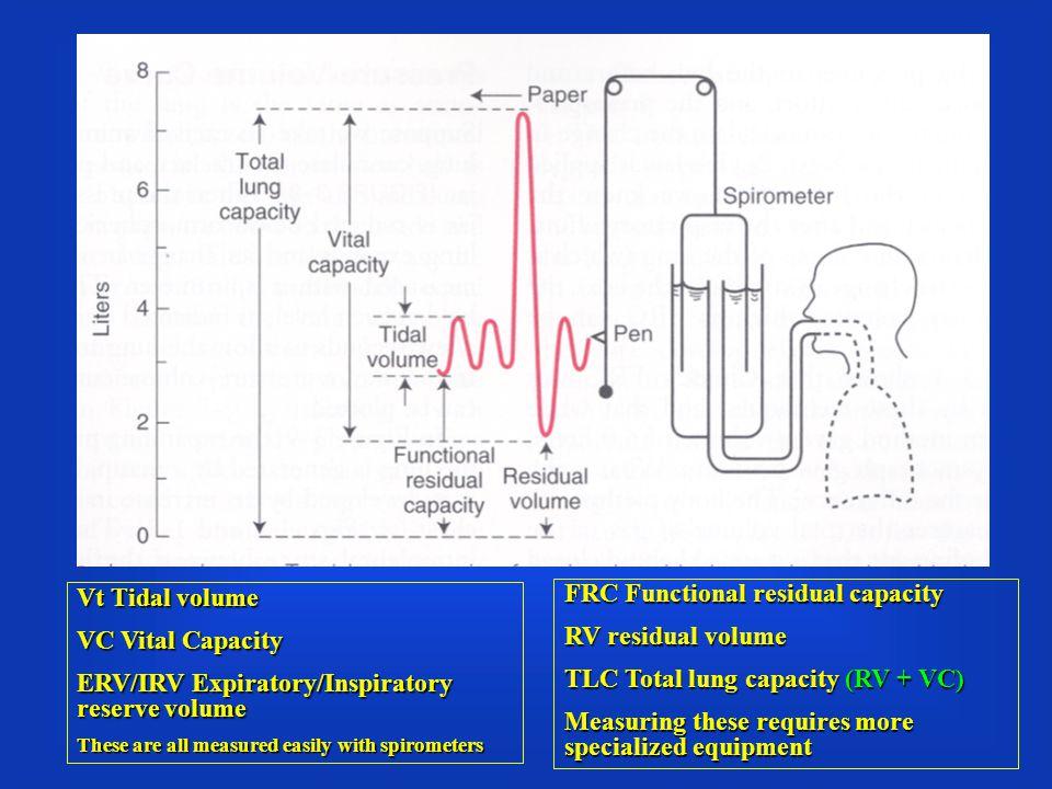ERV/IRV Expiratory/Inspiratory reserve volume