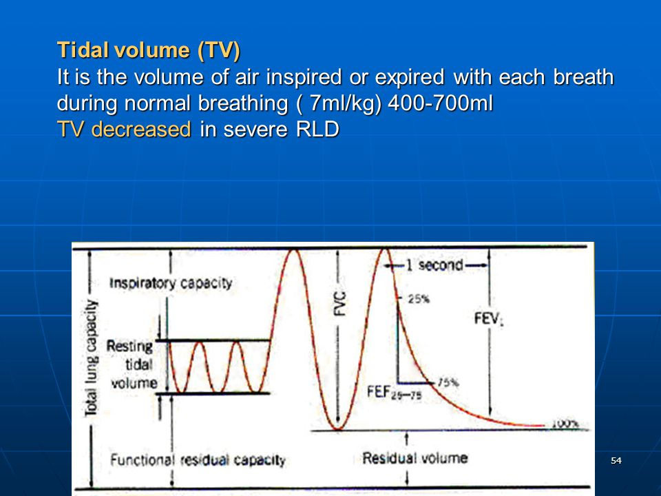 Tidal volume (TV) It is the volume of air inspired or expired with each breath during normal breathing ( 7ml/kg) 400-700ml TV decreased in severe RLD