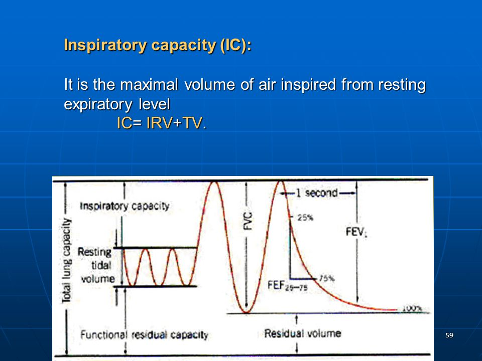 Inspiratory capacity (IC): It is the maximal volume of air inspired from resting expiratory level IC= IRV+TV.