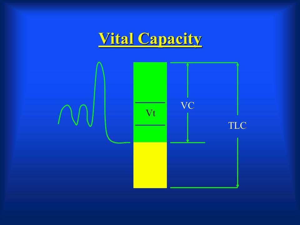 Vital Capacity VC Vt TLC